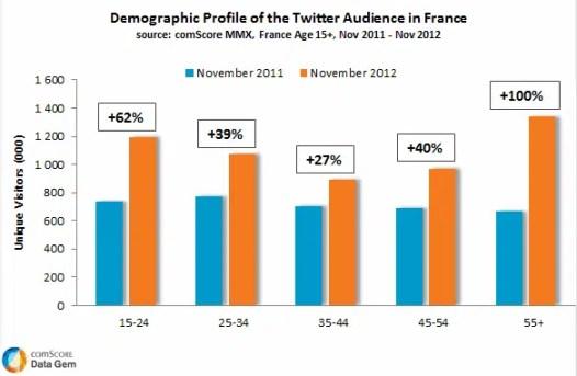 nombre-utilisateurs-twitter-france
