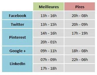 heures-publication-facebook-twitter-pinterest-google-linkedin