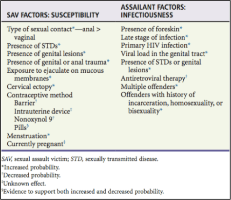 Figure 2. Sexual Assault Victim (SAV) and Assailant Risk Factors for HIV Susceptibility and Infectiousness (Ref 5)