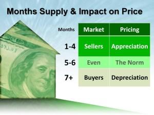 Months-Supply
