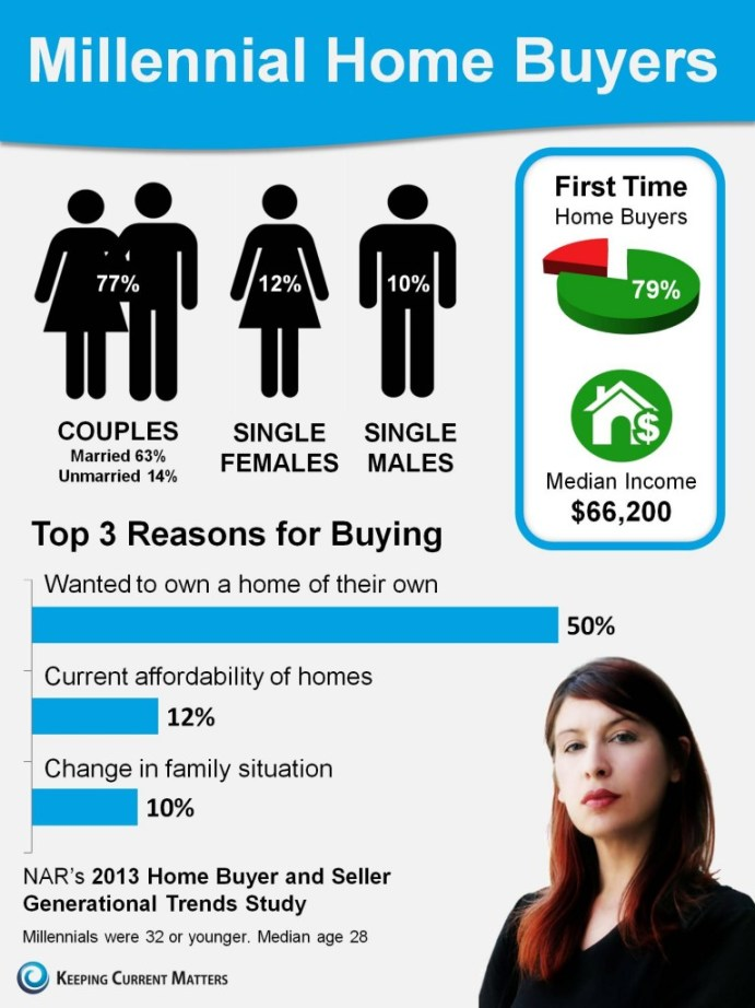 Millennial-Home-Buyers