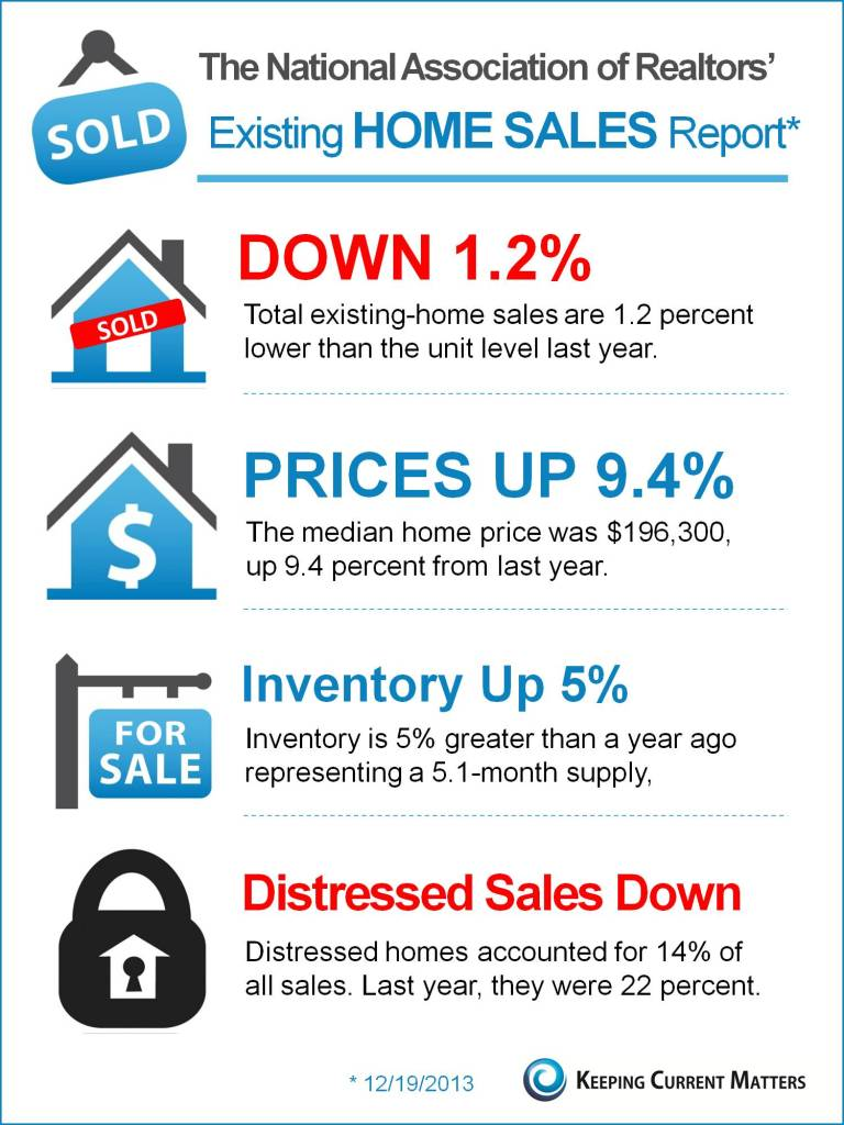 NAR Existing Home Sale Report 3Q 2013