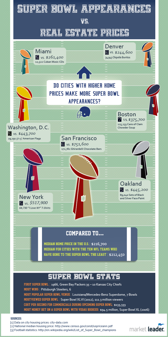 Super-Bowl-Appearances-Real-Estate-Prices-2014