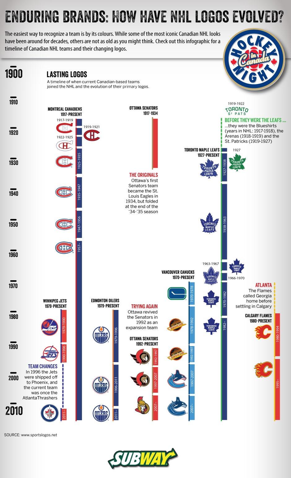 NHL Brands