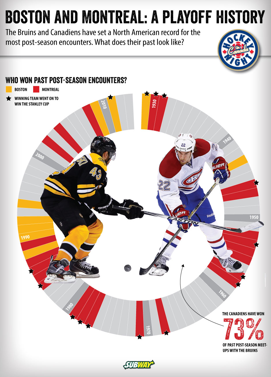 habs-vs-bruins