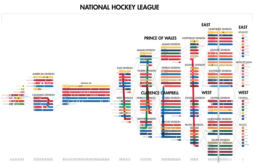 timeline-of-the-nhl