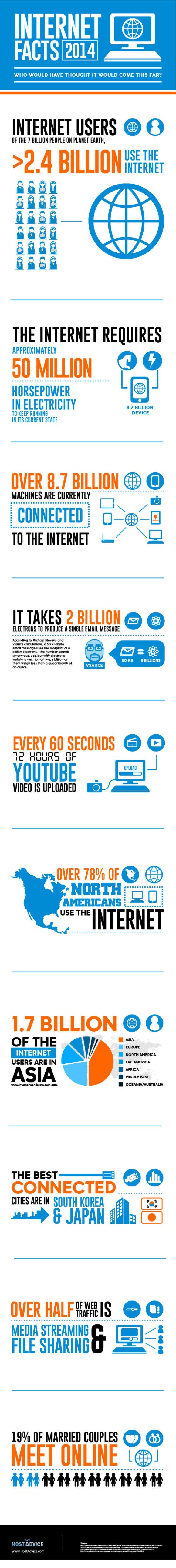 Internet-Factsjpg