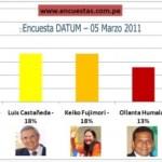 Encuesta DATUM – 05 Marzo 2011