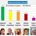 Encuesta Imasen – 06 Marzo 2011