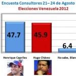 Encuesta Consultores 21 – 24 de Agosto 2012