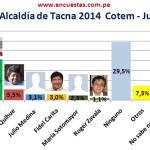 Encuesta Alcaldía de Tacna 2014 Cotem – Junio 2013