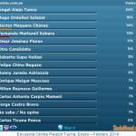 Encuesta Online Región Tacna, Marzo 2014
