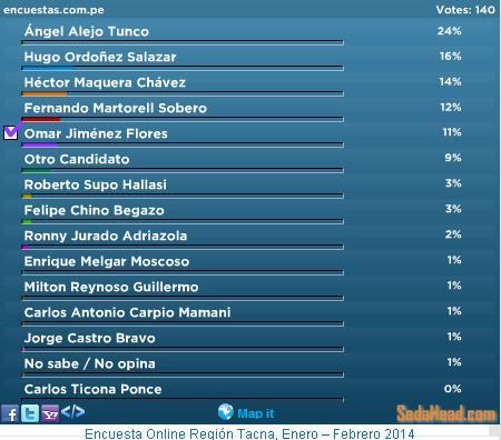 Encuesta Región Tacna OnLine