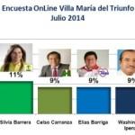 Encuesta Online Villa María del Triunfo – Julio 2014
