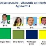 Encuesta Online Villa María del Triunfo – Agosto 2014