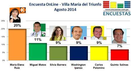 Encuesta Villa María del Triunfo Agosto 2014