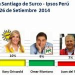 Encuesta Santiago de Surco, Ipsos Perú – 26 de Setiembre 2014