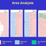 Area Analysis