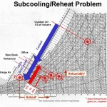 Subcooling/reheat Problem