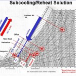 Subcooling/reheat Solution