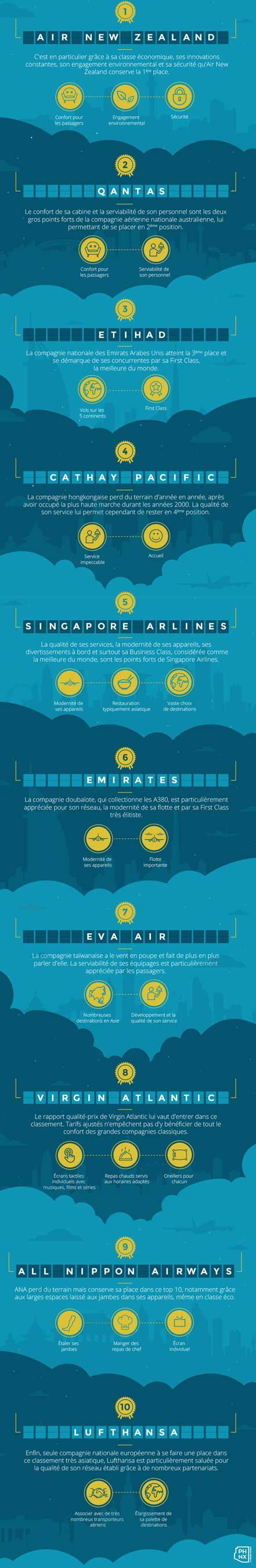 infographie-top-10-compagnies-aeriennes