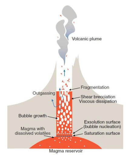 Gas bubble nucleation and growth as it rises to lower confining pressures (Understanding Volcanic Eruptions)