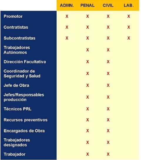 Arquitecto Tecnico Valencia, Arquitecto Tecnico Paterna, Prevención de Riesgos