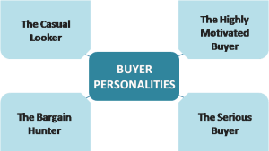 Buyers personalities