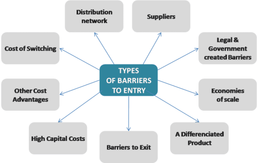 Market Entry - types of barriers to entry