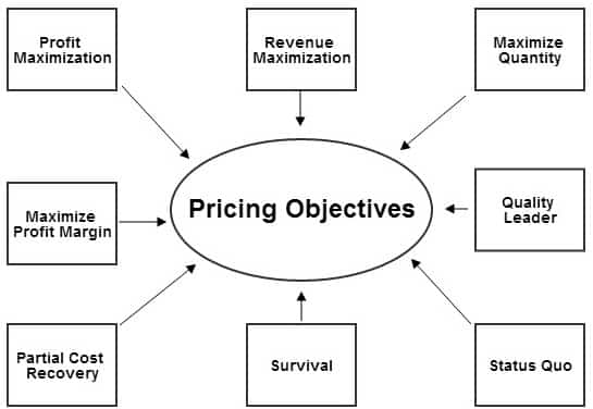 types of pricing objectives 3 days ago  other pricing objectives include a sales-oriented strategy, which focuses on  a  large number of businesses use this type of pricing, including.