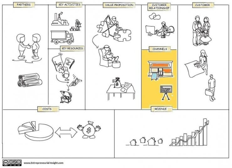 Business-model-canvas- Selecting and managing the channels