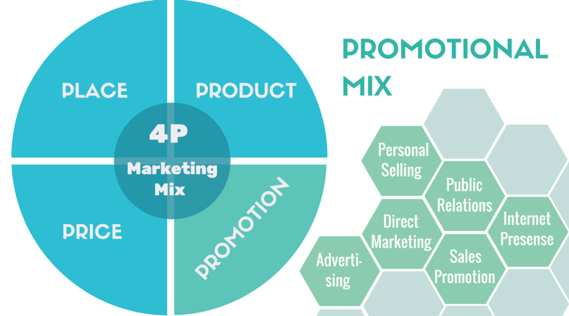 marketing mix of nestle price promotoin the marketing mix in marketing strategy: product, price, place and promotion the marketing mix is the set of controllable, tactical marketing tools that a company uses to produce a desired response from its target market.
