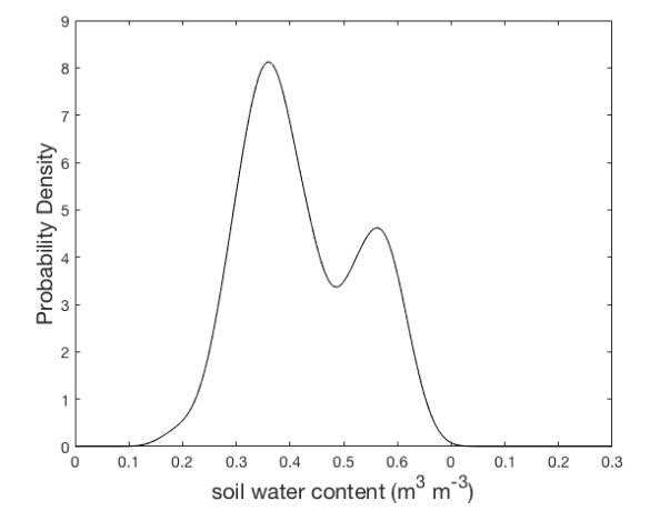 bimodal probability density curve