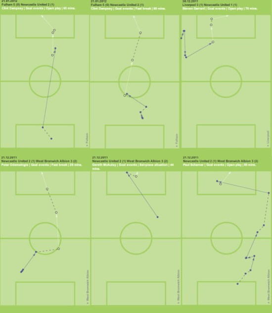 6 from 8 open play goals conceded by NUFC (Courtesy of Guardian chalkboards)