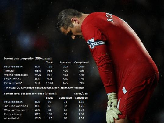 Paul Robinson stats