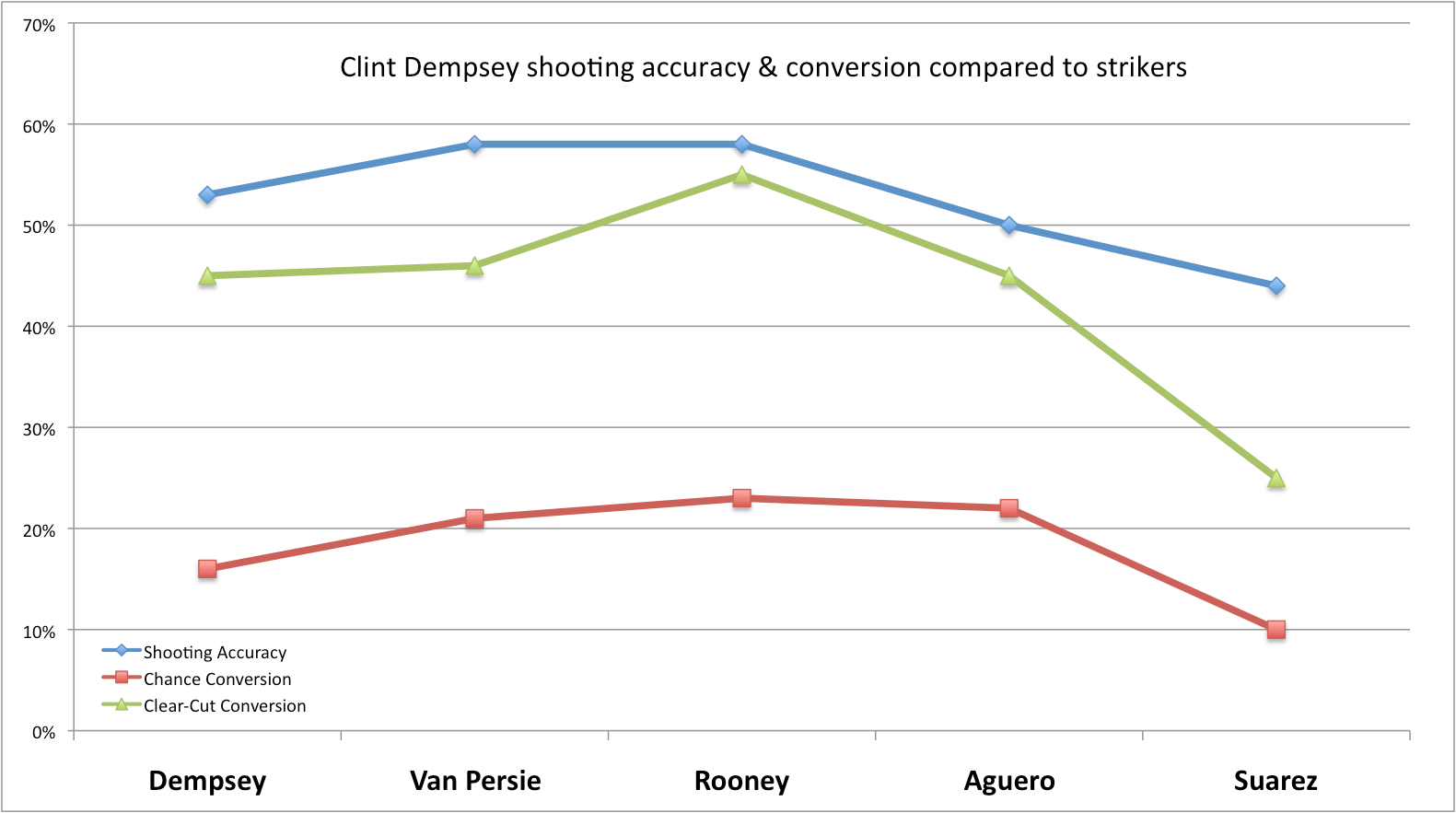 Clint dempsey statistically compared to top strikers wide chart nvjuhfo Image collections