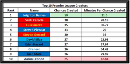 Everton (1) Baines