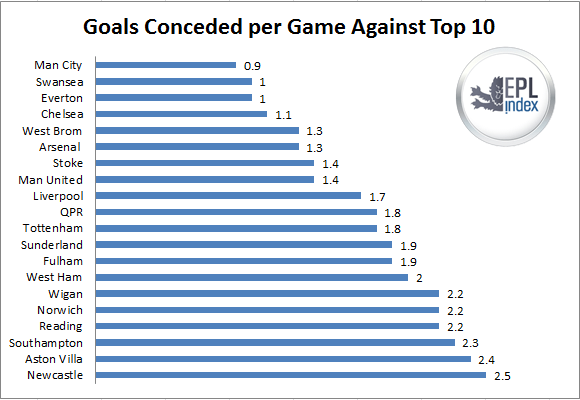 goals conceded top 10