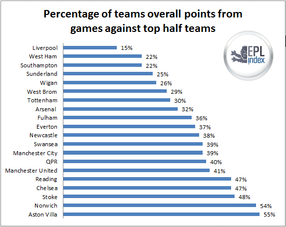 point percentage top teams