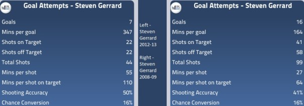 Gerrard goal attempts