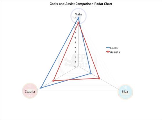 Goal And Assist Comparison Radar Chart