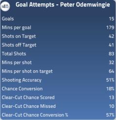 Peter Odemwingie 2010/11 Stats