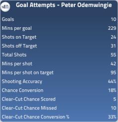 Peter Odemwingie 2011/12 Stats