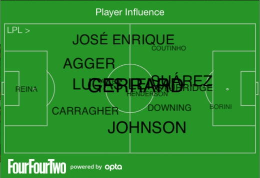 Player Influence