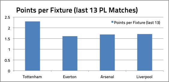 Points Per Fixture - Last 13