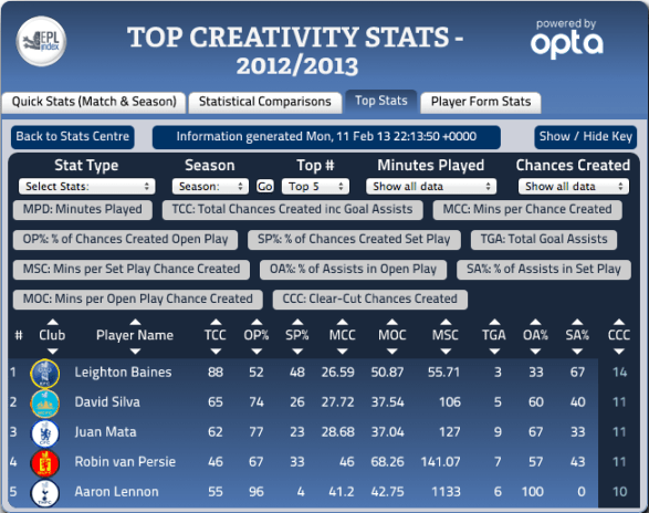 Premier League Top Clear-cut Chance Creators - 13-02-13 EPL Index