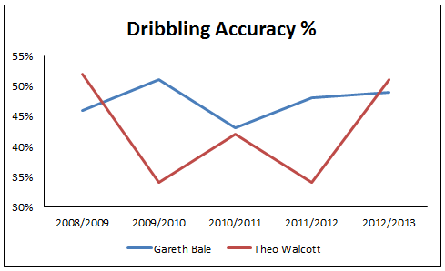Dribbling accuracy