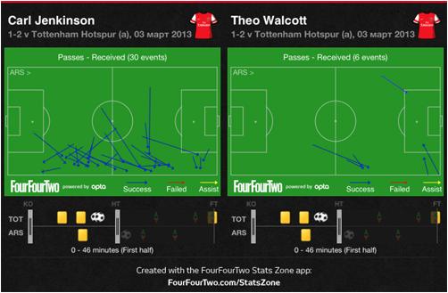Jenkinson - Walcott