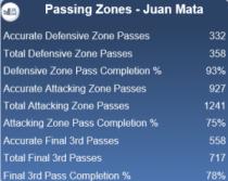 Juan Mata Passing Zones Stats