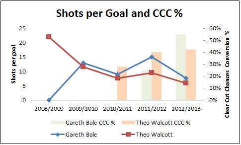Shooots per goal